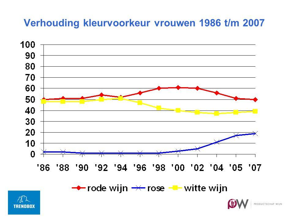 Verhouding kleurvoorkeur vrouwen 1986 t/m 2007