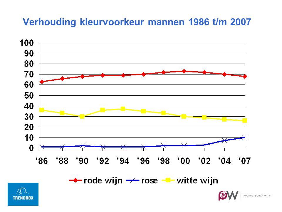 Verhouding kleurvoorkeur mannen 1986 t/m 2007