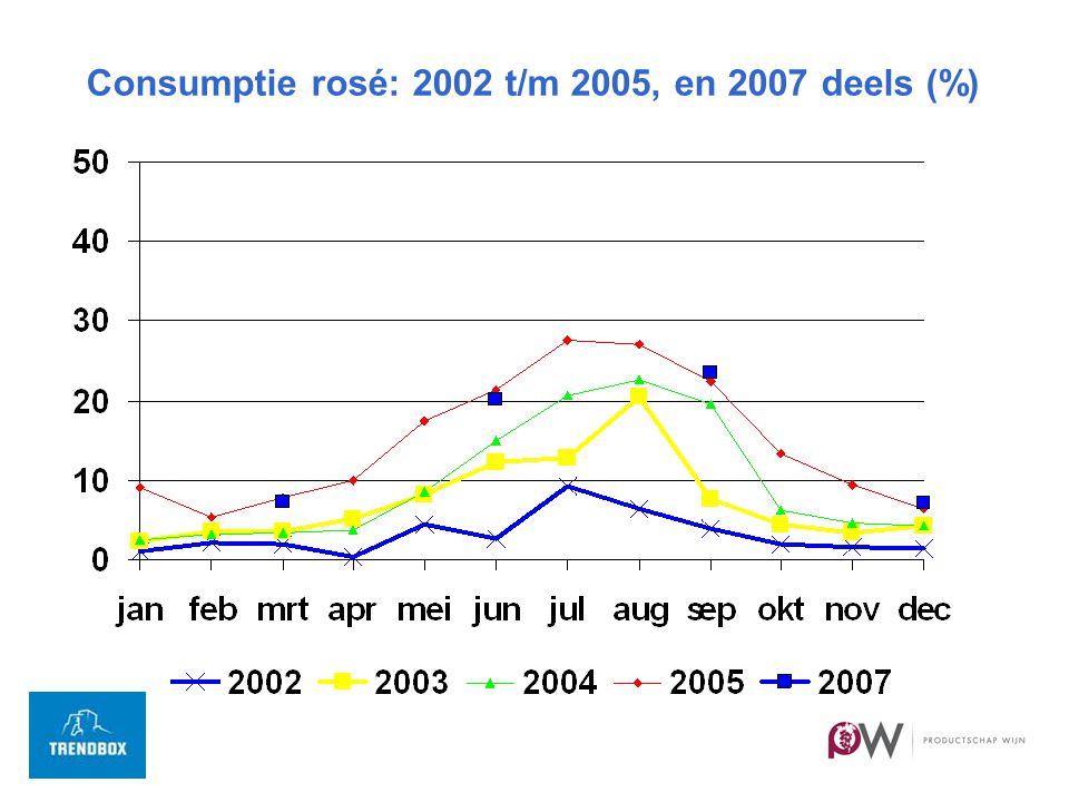 Consumptie rosé: 2002 t/m 2005, en 2007 deels (%)