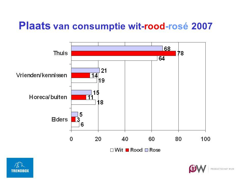 Plaats van consumptie wit-rood-rosé 2007
