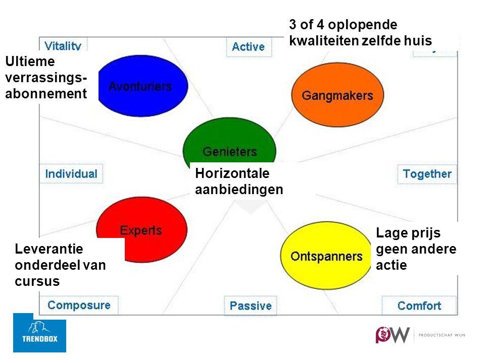 Ultieme verrassings- abonnement 3 of 4 oplopende kwaliteiten zelfde huis Lage prijs geen andere actie Leverantie onderdeel van cursus Horizontale aanbiedingen