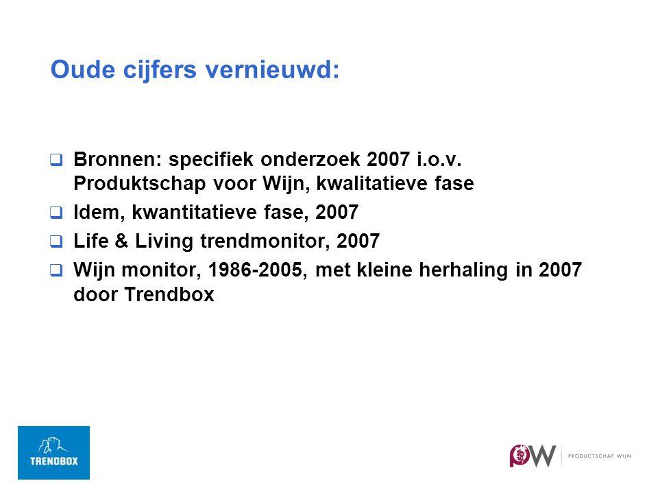 Oude cijfers vernieuwd:  Bronnen: specifiek onderzoek 2007 i.o.v.