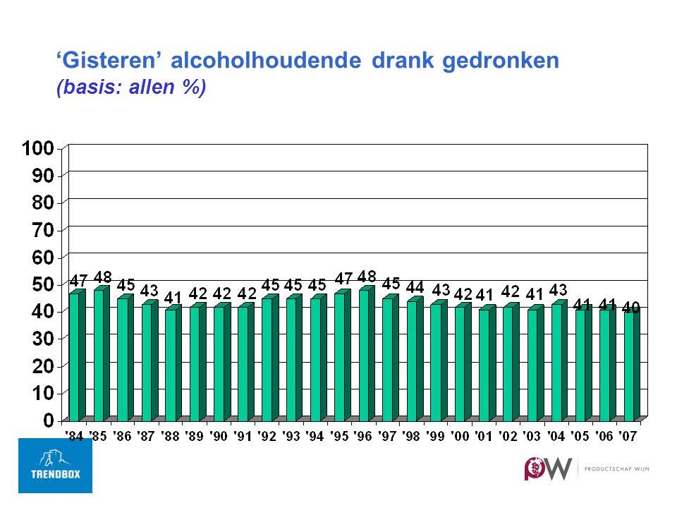 'Gisteren' alcoholhoudende drank gedronken (basis: allen %)