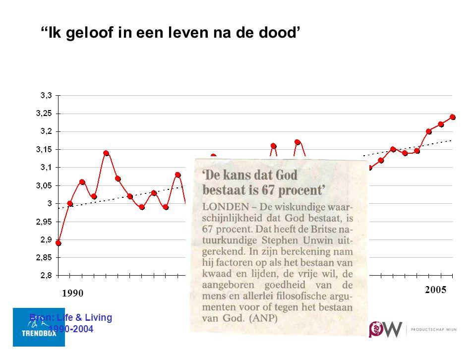 Ik geloof in een leven na de dood' 1990 2005 Bron: Life & Living 1990-2004