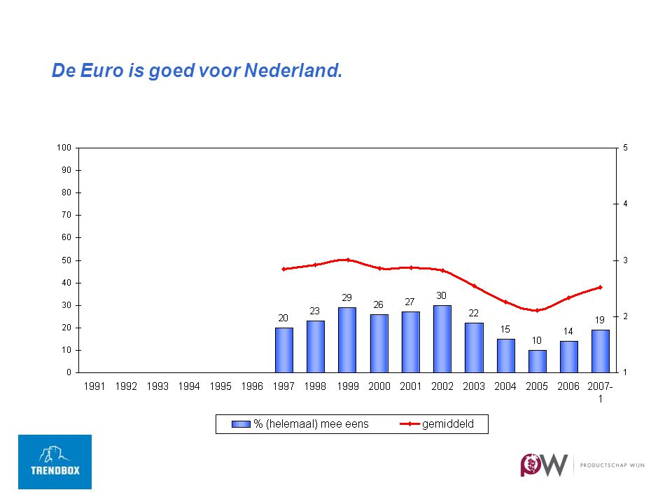 De Euro is goed voor Nederland.