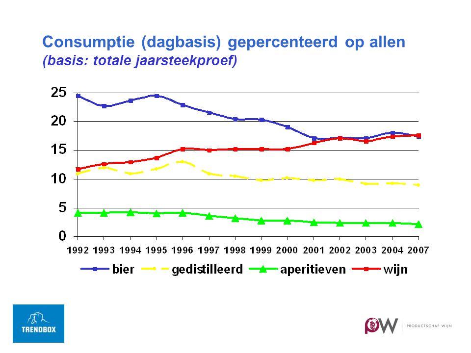 Tijdstip van consumptie wit-rood-rosé 2007