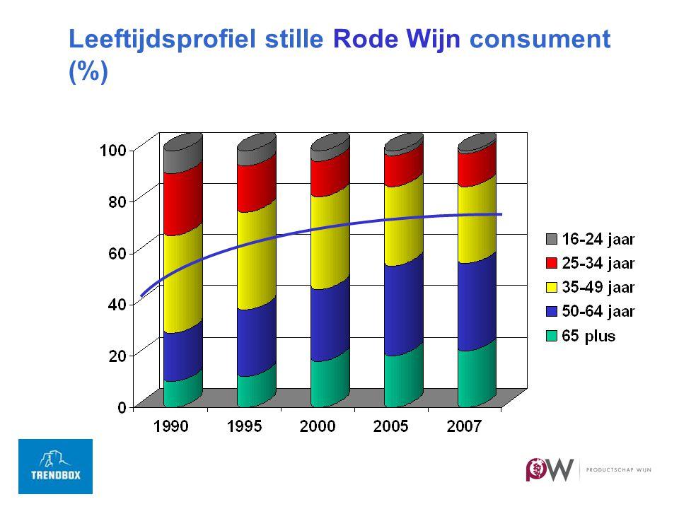 Leeftijdsprofiel stille Rode Wijn consument (%)