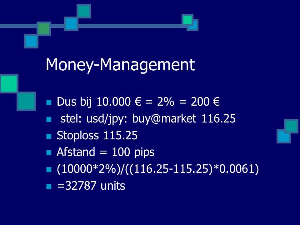 Money-Management  Dus bij 10.000 € = 2% = 200 €  stel: usd/jpy: buy@market 116.25  Stoploss 115.25  Afstand = 100 pips  (10000*2%)/((116.25-115.2