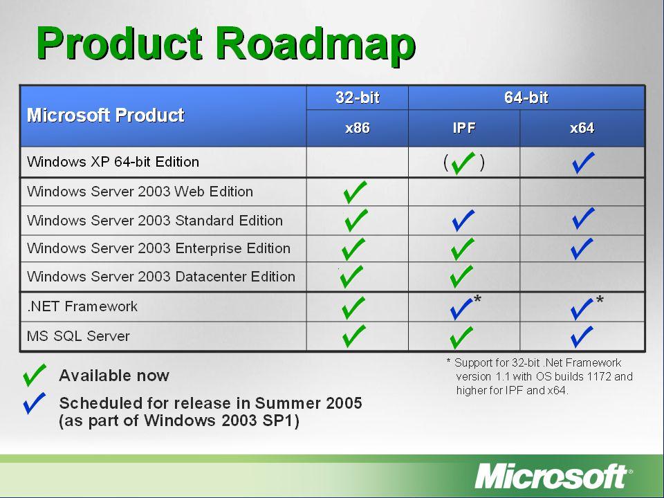 Redenen om naar 64-bit te porten Applicatie loopt aan tegen huidige limiet aan van 2GB (of 3GB) Hoge prestaties/schaalbaarheid zijn belangrijk Huidige applicatie zou niet draaien op x64 OS Programma draait in kernel mode (stuurprogramma) 16-bits programma