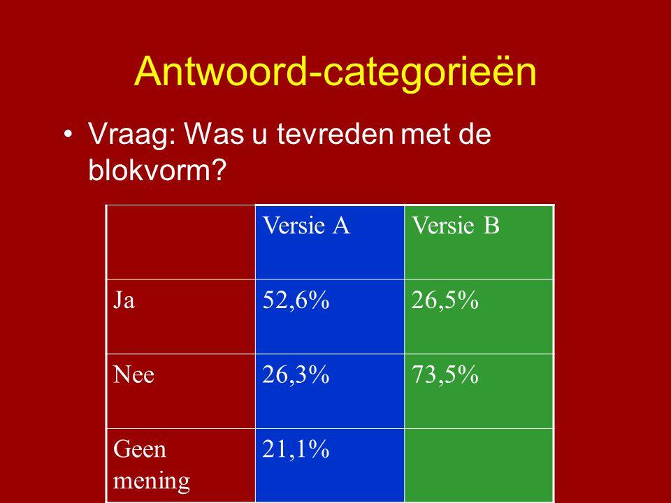 Antwoord-categorieën •Vraag: Was u tevreden met de blokvorm? Versie AVersie B Ja52,6%26,5% Nee26,3%73,5% Geen mening 21,1%