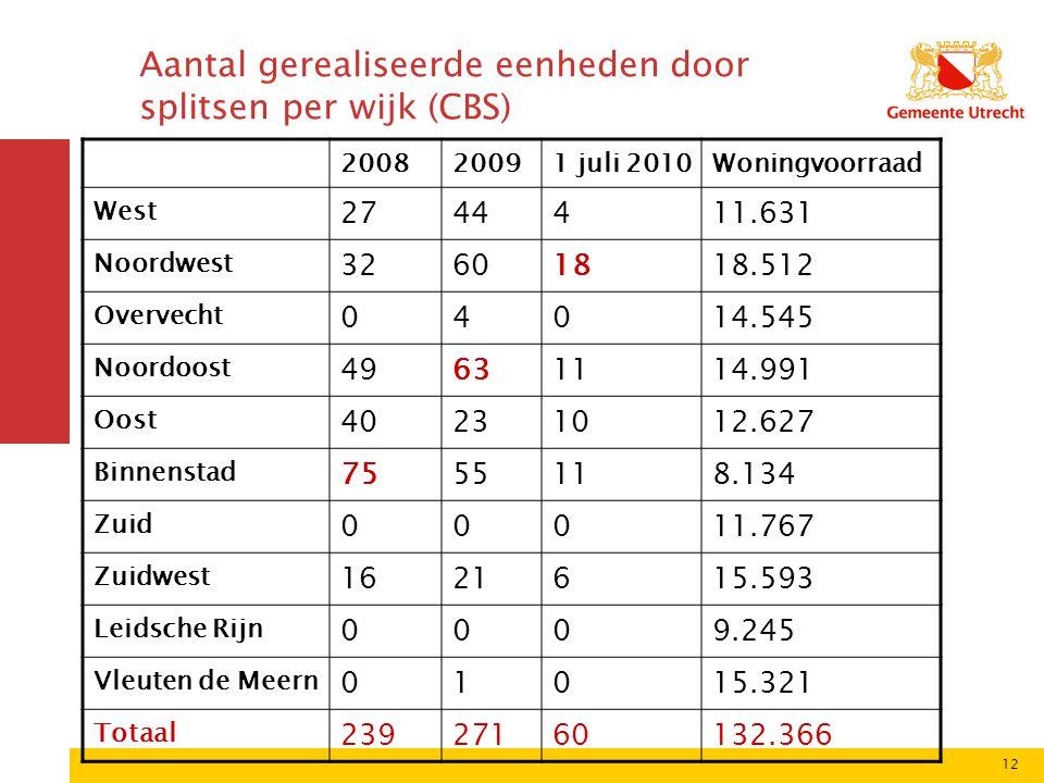12 Aantal gerealiseerde eenheden door splitsen per wijk (CBS) 200820091 juli 2010Woningvoorraad West 2744411.631 Noordwest 32601818.512 Overvecht 0401