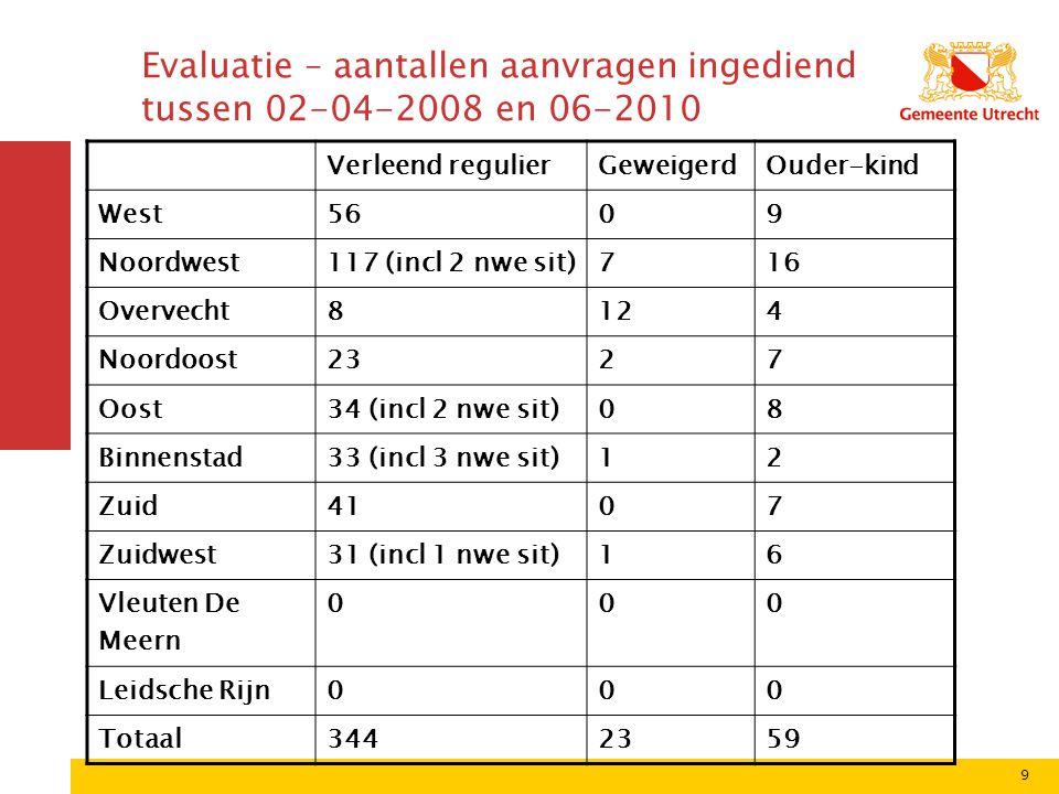 9 Evaluatie – aantallen aanvragen ingediend tussen 02-04-2008 en 06-2010 Verleend regulierGeweigerdOuder-kind West5609 Noordwest117 (incl 2 nwe sit)71