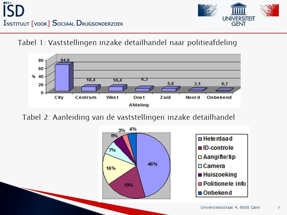 7 Tabel 1: Vaststellingen inzake detailhandel naar politieafdeling Tabel 2: Aanleiding van de vaststellingen inzake detailhandel