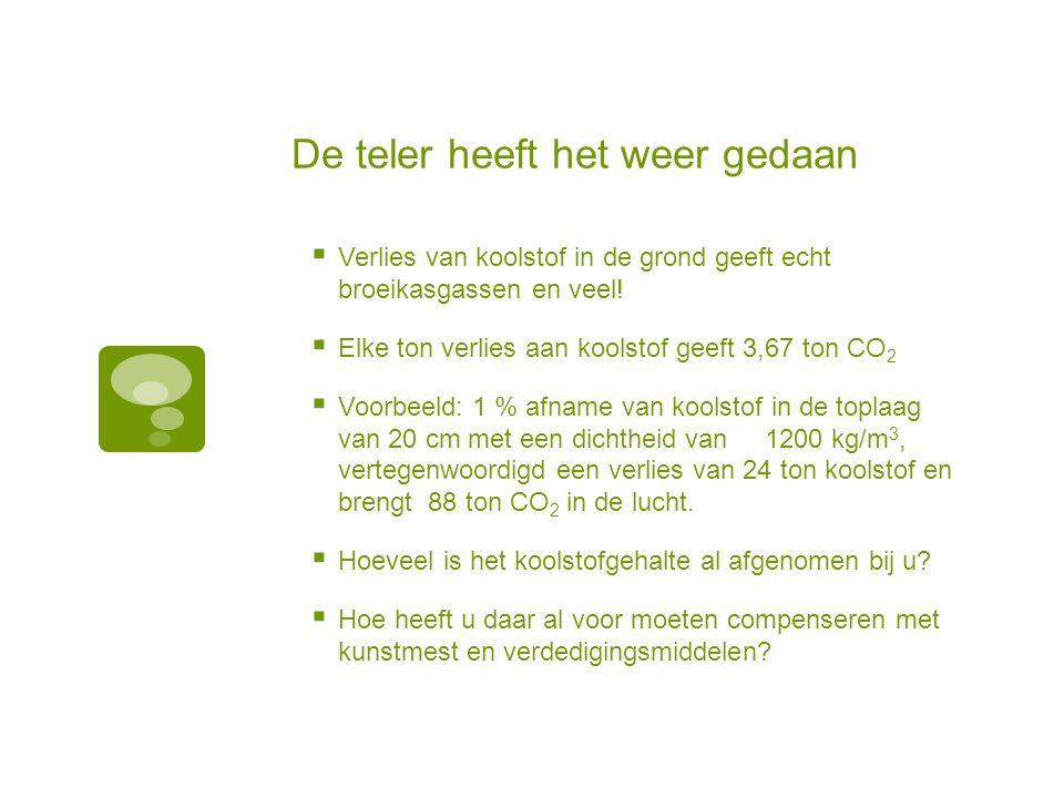 Wat is op veel plaatsen al de situatie  Het humusgehalte is vaak al minder dan 1,5 % en hier en daar zelfs maar 0,5 % (percelen bekend in Groningen)  Advies is: groter dan 10 % van het lutumgehalte, aan humus dus al gauw meer dan 1,5 %.