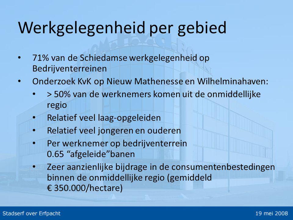 Erfpacht en de stadseconomie • Bedrijfseconomisch gezien weinig verschil • Erfpachtstelsel heeft uiterst beperkte invloed op het functioneren van de gehele stadseconomie en werkgelegenheid • In heel Zuid Holland zeer grote schaarste aan gronden voor bedrijven • Schiedam is vrijwel volgebouwd