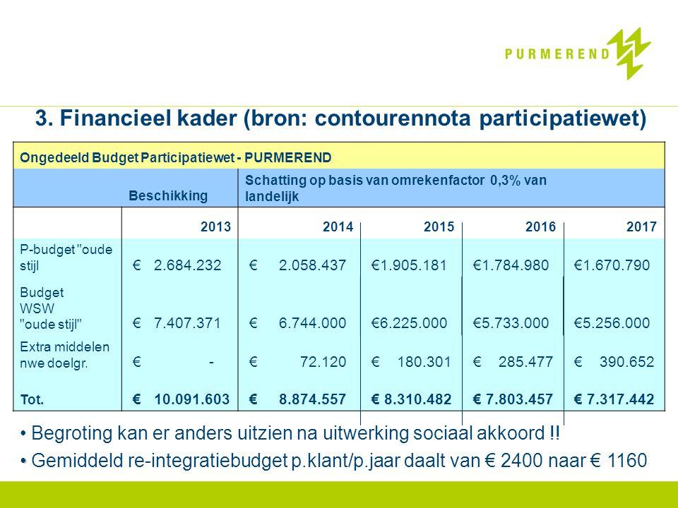 3. Financieel kader (bron: contourennota participatiewet) Ongedeeld Budget Participatiewet - PURMEREND Beschikking Schatting op basis van omrekenfacto