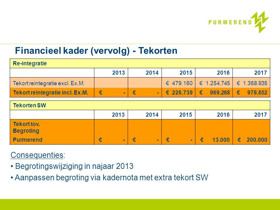 Re-integratie 20132014201520162017 Tekort reintegratie excl.