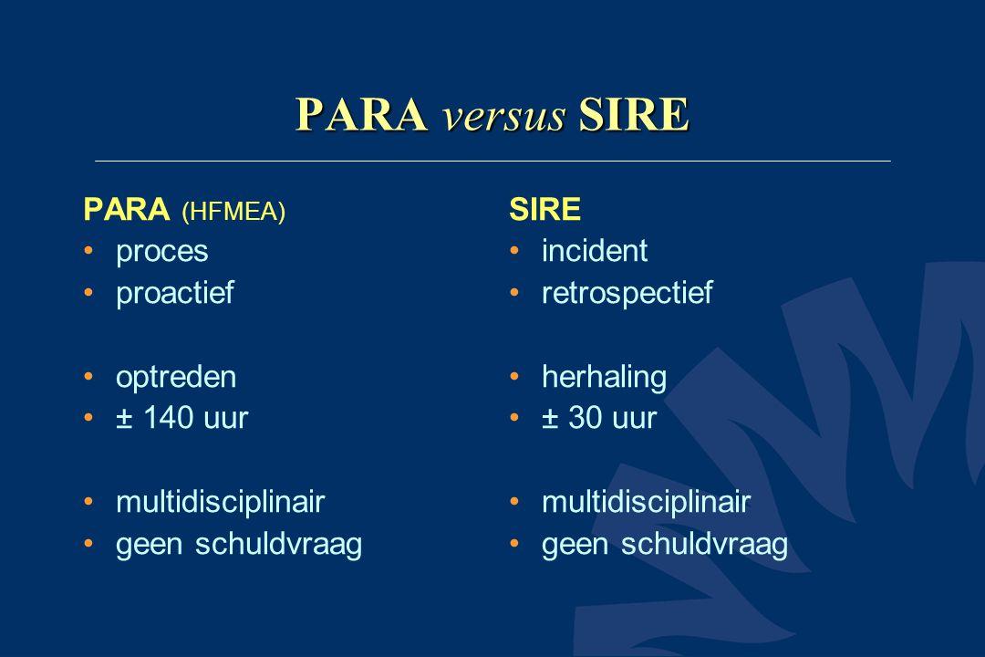 PARA versus SIRE PARA (HFMEA) •proces •proactief •optreden •± 140 uur •multidisciplinair •geen schuldvraag SIRE •incident •retrospectief •herhaling •±