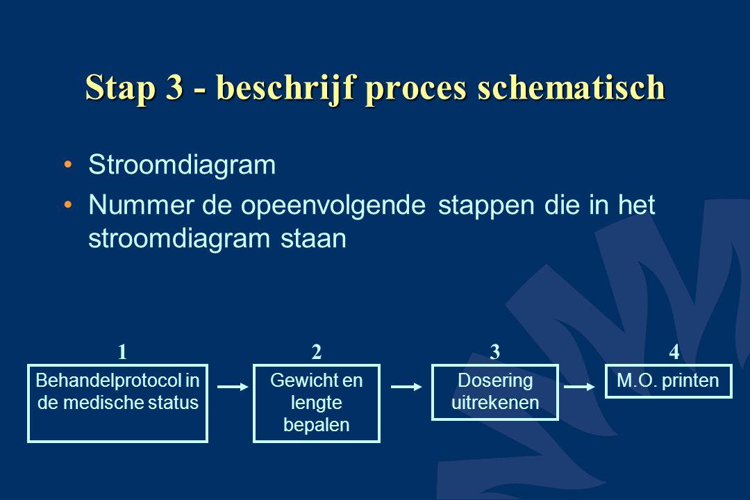 Stap 3 - beschrijf proces schematisch •Stroomdiagram •Nummer de opeenvolgende stappen die in het stroomdiagram staan Behandelprotocol in de medische s