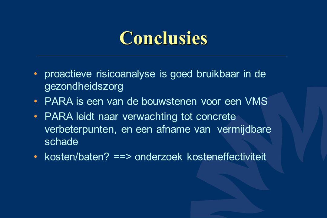 Conclusies •proactieve risicoanalyse is goed bruikbaar in de gezondheidszorg •PARA is een van de bouwstenen voor een VMS •PARA leidt naar verwachting