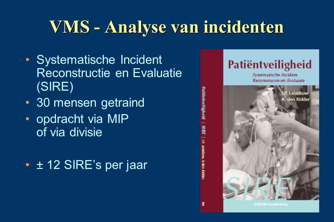 VMS - Analyse van incidenten •Systematische Incident Reconstructie en Evaluatie (SIRE) •30 mensen getraind •opdracht via MIP of via divisie •± 12 SIRE