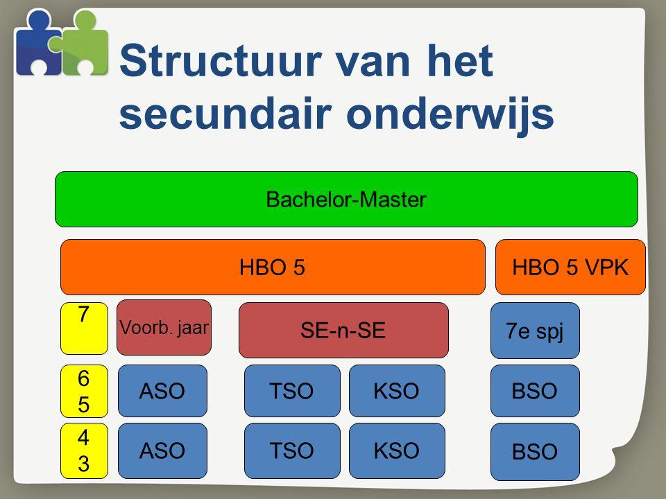 Structuur van het secundair onderwijs ASOTSOKSO BSO 4343 6565 ASOTSOKSOBSO 7 SE-n-SE 7e spj HBO 5HBO 5 VPK Bachelor-Master Voorb. jaar