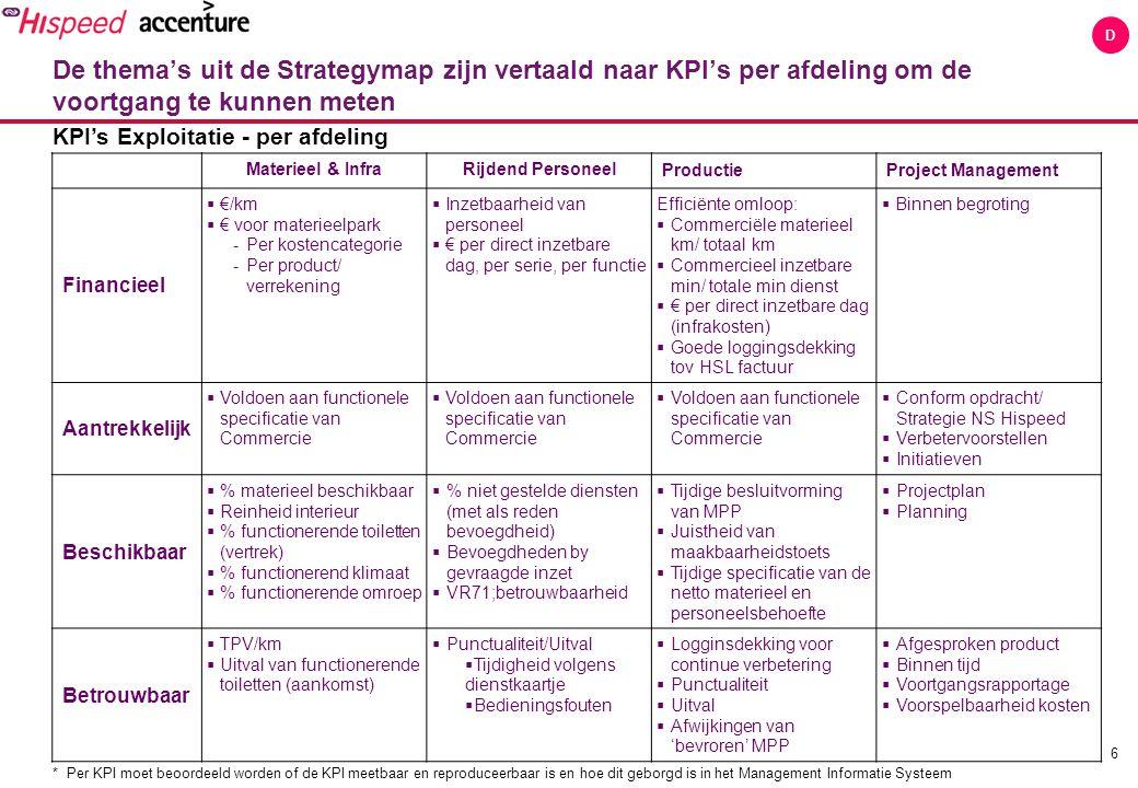 6 D KPI's Exploitatie - per afdeling Materieel & InfraRijdend Personeel ProductieProject Management Financieel  €/km  € voor materieelpark -Per kost