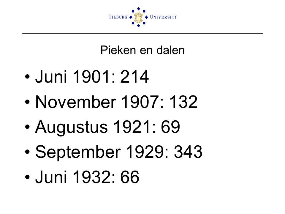 Pieken en dalen •Juni 1901: 214 •November 1907: 132 •Augustus 1921: 69 •September 1929: 343 •Juni 1932: 66