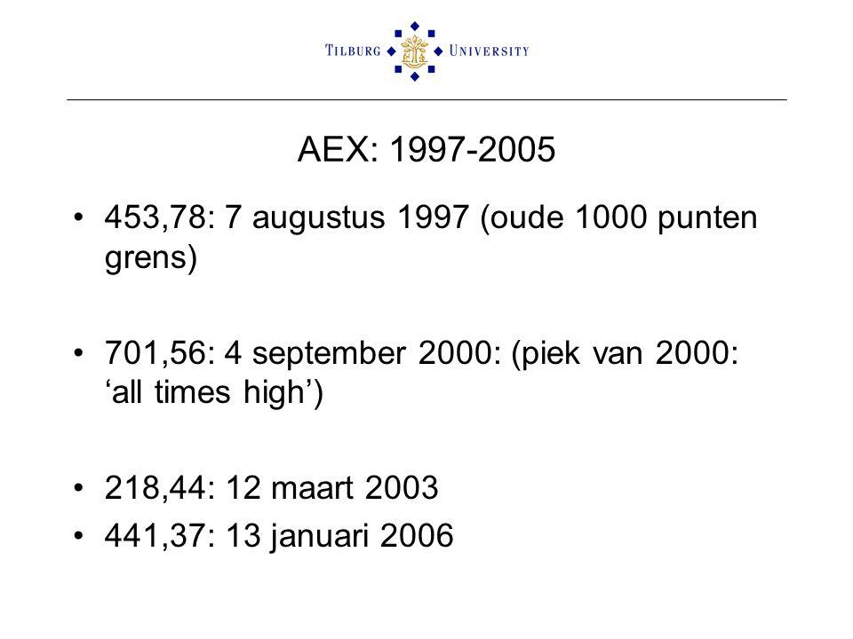 AEX: 1997-2005 •453,78: 7 augustus 1997 (oude 1000 punten grens) •701,56: 4 september 2000: (piek van 2000: 'all times high') •218,44: 12 maart 2003 •