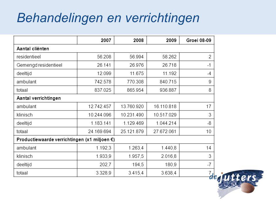 Behandelingen en verrichtingen 200720082009Groei 08-09 Aantal cliënten residentieel56.20856.99458.2622 Gemengd residentieel26.14126.97626.718 deeltijd