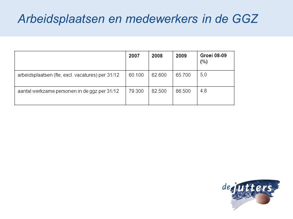 Arbeidsplaatsen en medewerkers in de GGZ 200720082009Groei 08-09 (%) arbeidsplaatsen (fte, excl. vacatures) per 31/1260.10062.60065.7005,0 aantal werk