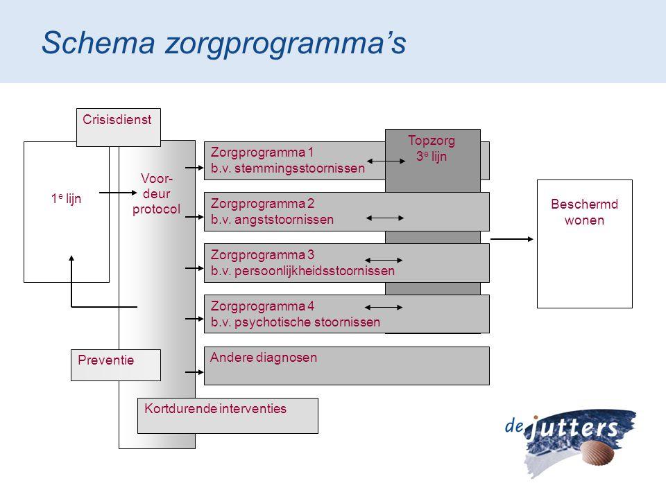 Zorgprogramma 1 b.v. stemmingsstoornissen Topzorg 3 e lijn Schema zorgprogramma's 1 e lijn Voor- deur protocol Zorgprogramma 2 b.v. angststoornissen Z