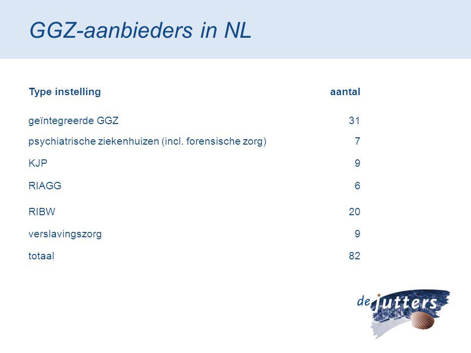 GGZ-aanbieders in NL Type instellingaantal geïntegreerde GGZ31 psychiatrische ziekenhuizen (incl. forensische zorg)7 KJP9 RIAGG6 RIBW20 verslavingszor