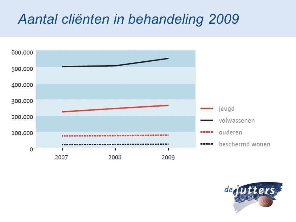 Aantal cliënten in behandeling 2009