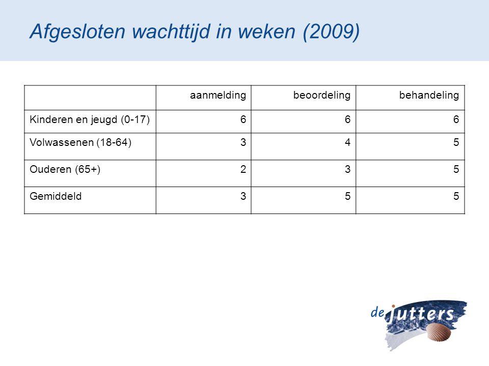 Afgesloten wachttijd in weken (2009) aanmeldingbeoordelingbehandeling Kinderen en jeugd (0-17)666 Volwassenen (18-64)345 Ouderen (65+)235 Gemiddeld355