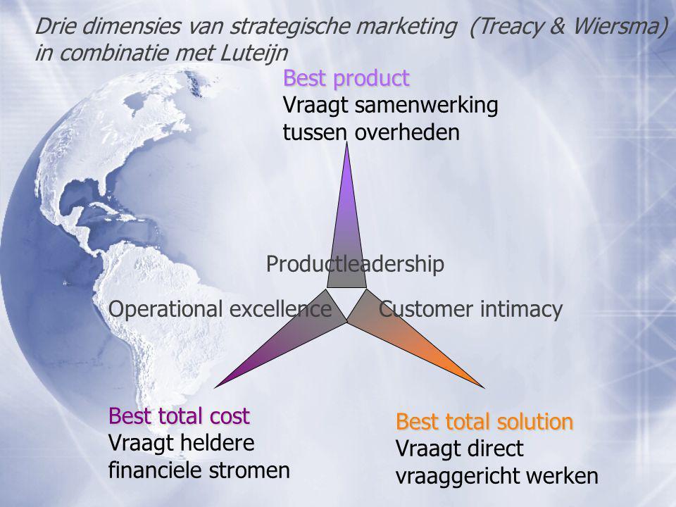 Productleadership Customer intimacyOperational excellence Best total cost Vraagt heldere financiele stromen Best product Vraagt samenwerking tussen ov
