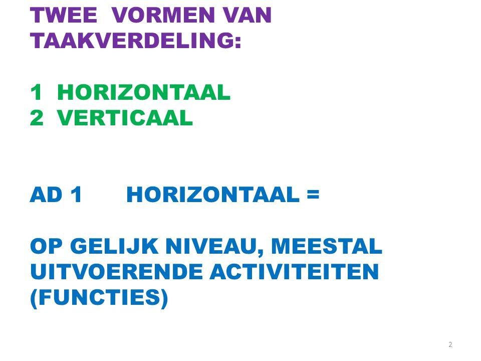 2 TWEE VORMEN VAN TAAKVERDELING: 1HORIZONTAAL 2VERTICAAL AD 1HORIZONTAAL = OP GELIJK NIVEAU, MEESTAL UITVOERENDE ACTIVITEITEN (FUNCTIES)