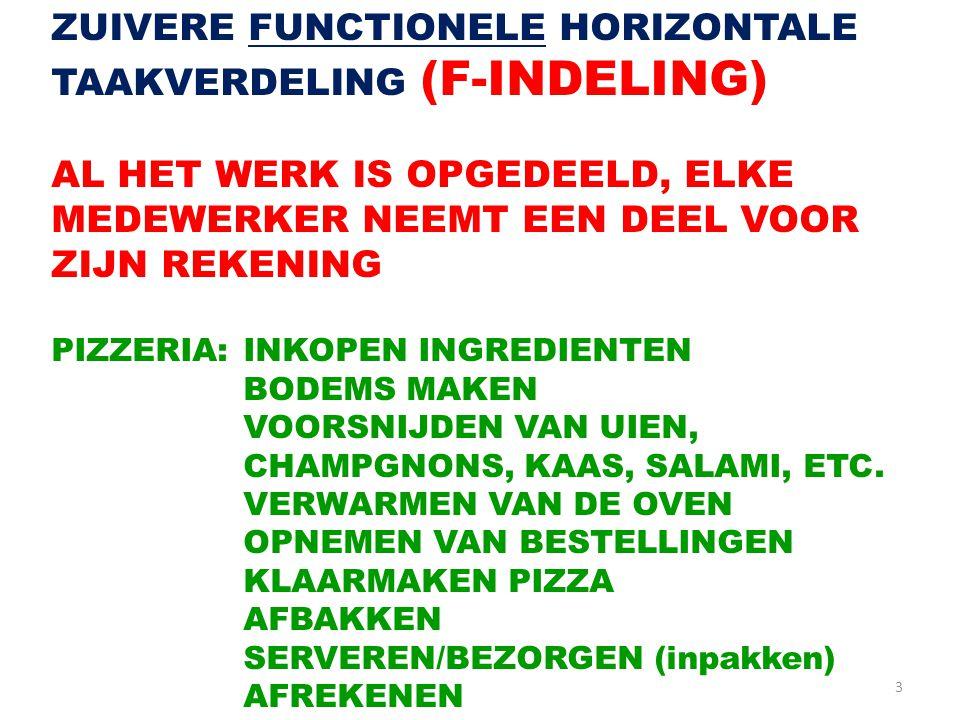 4 KENMERKEND VOOR HET PRODUCTIEWERK IN EEN F- ORGANISATIE/ INTERNE DIFFERENTIATIE (p.