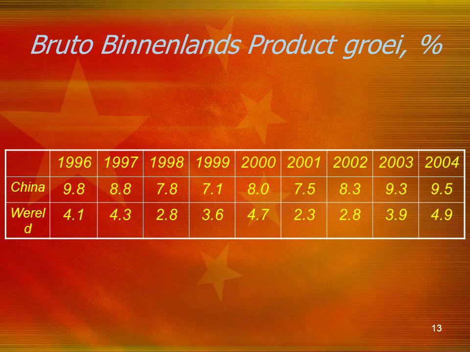 13 Bruto Binnenlands Product groei, % 199619971998199920002001200220032004 China 9.88.87.87.18.07.58.39.39.5 Werel d 4.14.32.83.64.72.32.83.94.9