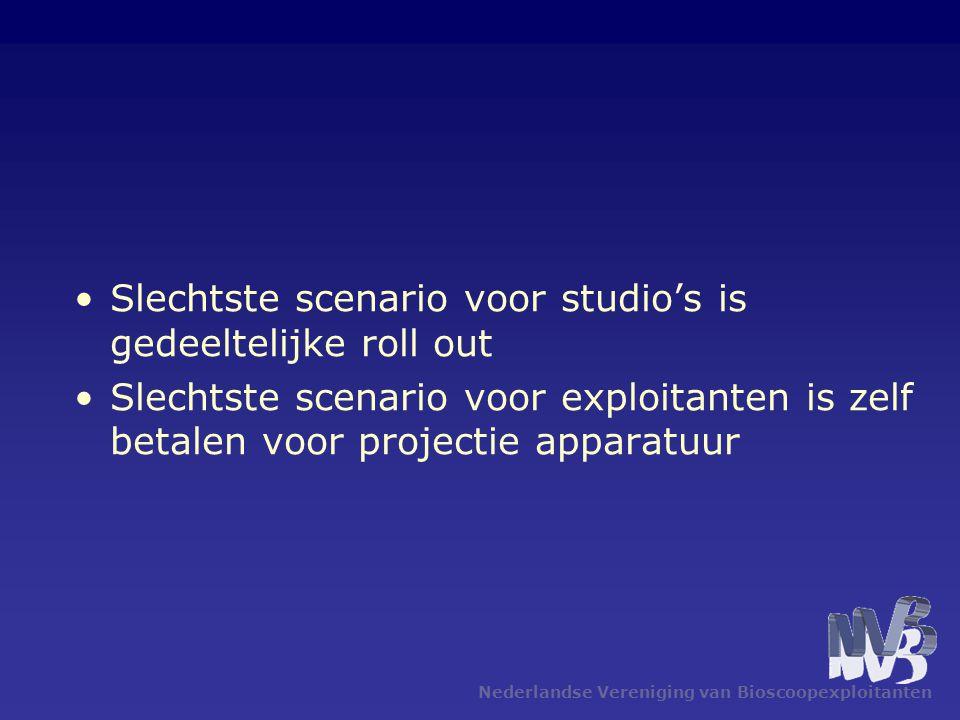 Nederlandse Vereniging van Bioscoopexploitanten •Slechtste scenario voor studio's is gedeeltelijke roll out •Slechtste scenario voor exploitanten is zelf betalen voor projectie apparatuur