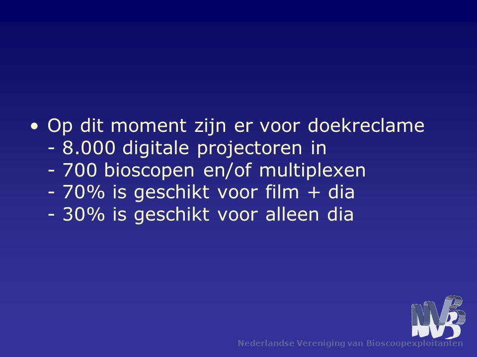Nederlandse Vereniging van Bioscoopexploitanten •Op dit moment zijn er voor doekreclame - 8.000 digitale projectoren in - 700 bioscopen en/of multiplexen - 70% is geschikt voor film + dia - 30% is geschikt voor alleen dia