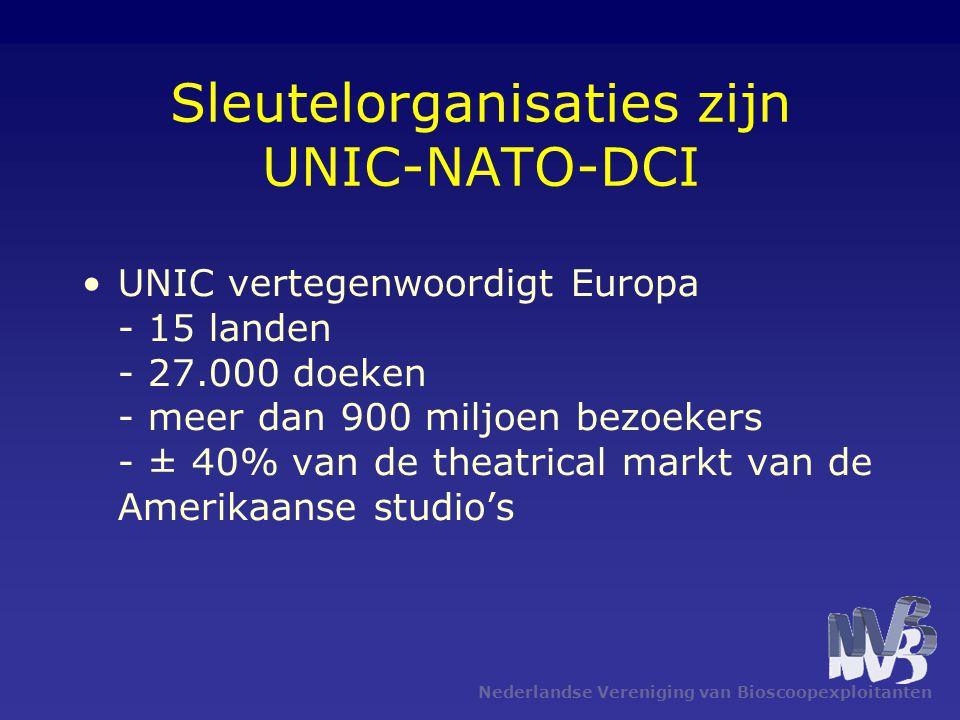 Nederlandse Vereniging van Bioscoopexploitanten Sleutelorganisaties zijn UNIC-NATO-DCI •UNIC vertegenwoordigt Europa - 15 landen - 27.000 doeken - meer dan 900 miljoen bezoekers - ± 40% van de theatrical markt van de Amerikaanse studio's