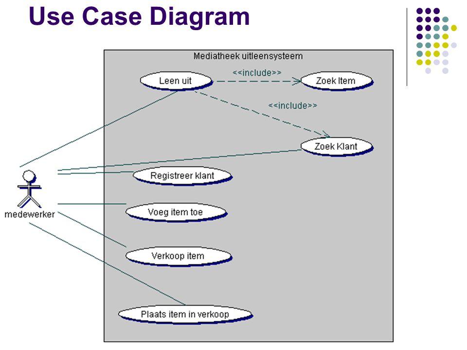 voorbeeld 2: verbeterde versie nameLeen uit actorsBaliemedewerker pre normal flow 1. Medewerker voert klantnummer in 2. Systeem toont klantgegevens 3.