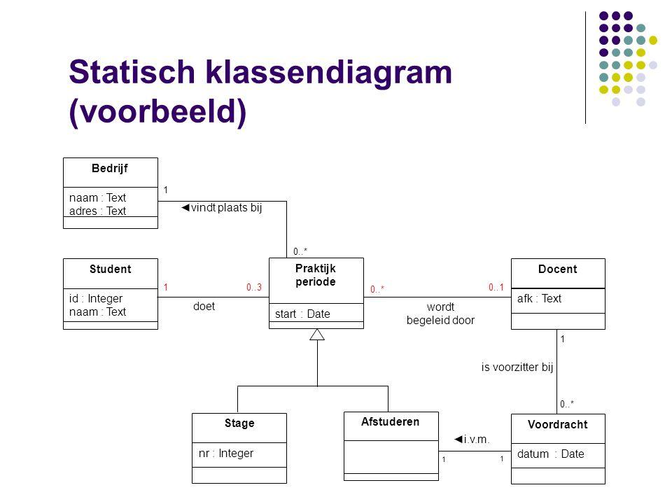 Klassendiagram  Bouwtekening  Eigenschappen van objecten (statisch)  Associaties  Attributen  Gedrag van objecten (dynamisch)  Methoden  Constr