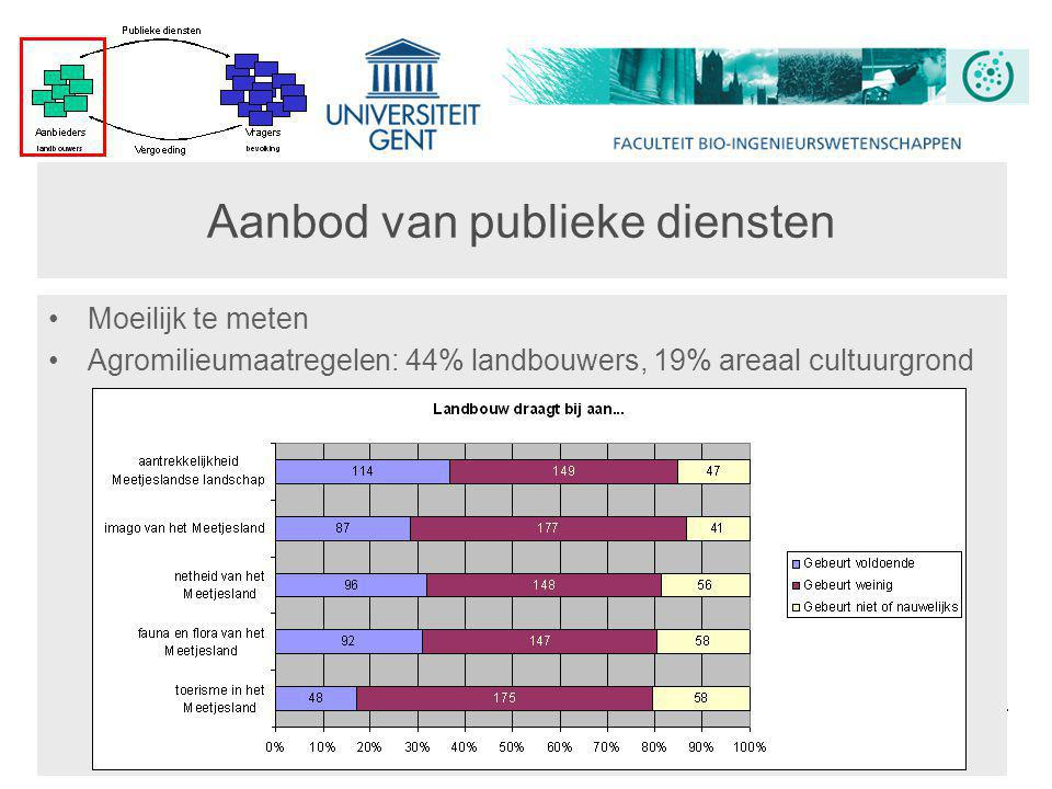 Publieke diensten van landbouw – De markt als vergoedingsmechanisme? 23/03/2010 12 Aanbod van publieke diensten •Moeilijk te meten •Agromilieumaatrege