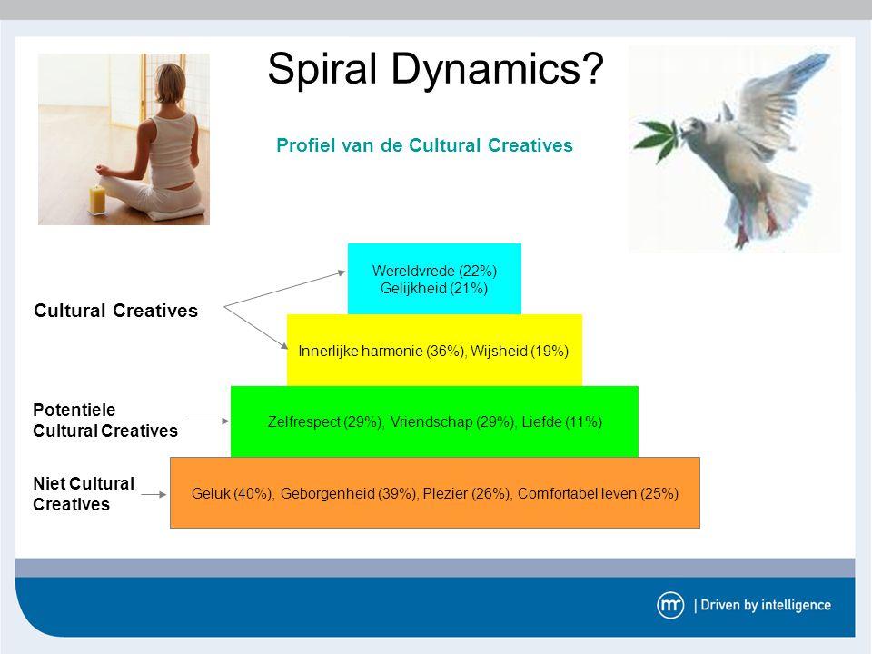 Innerlijke harmonie (36%), Wijsheid (19%) Spiral Dynamics? Profiel van de Cultural Creatives Geluk (40%), Geborgenheid (39%), Plezier (26%), Comfortab