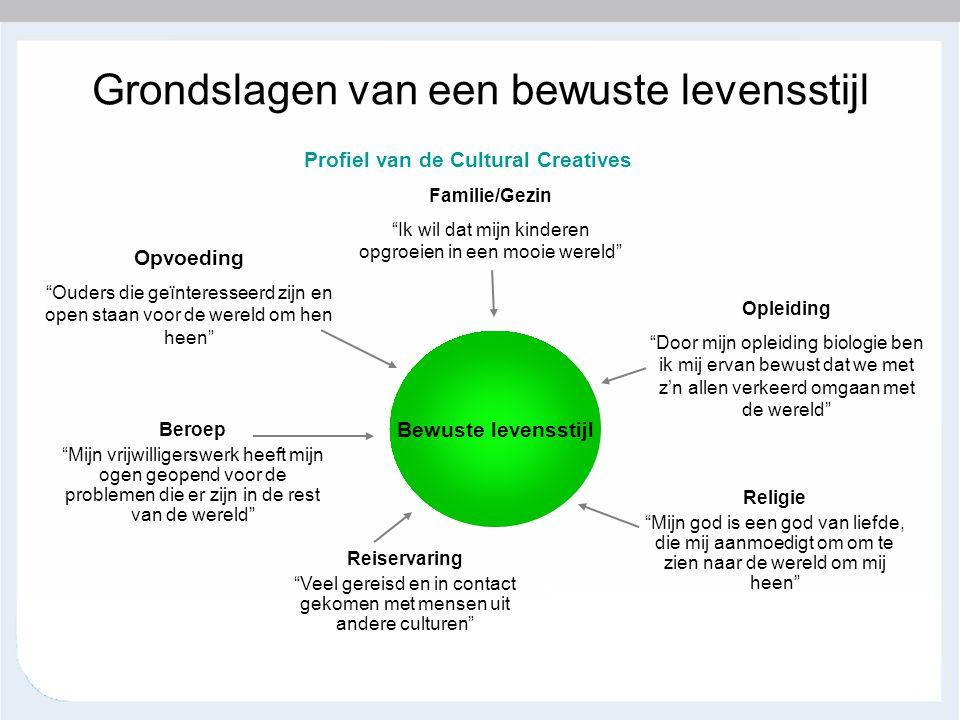 """Grondslagen van een bewuste levensstijl Profiel van de Cultural Creatives Bewuste levensstijl Opvoeding """"Ouders die geïnteresseerd zijn en open staan"""