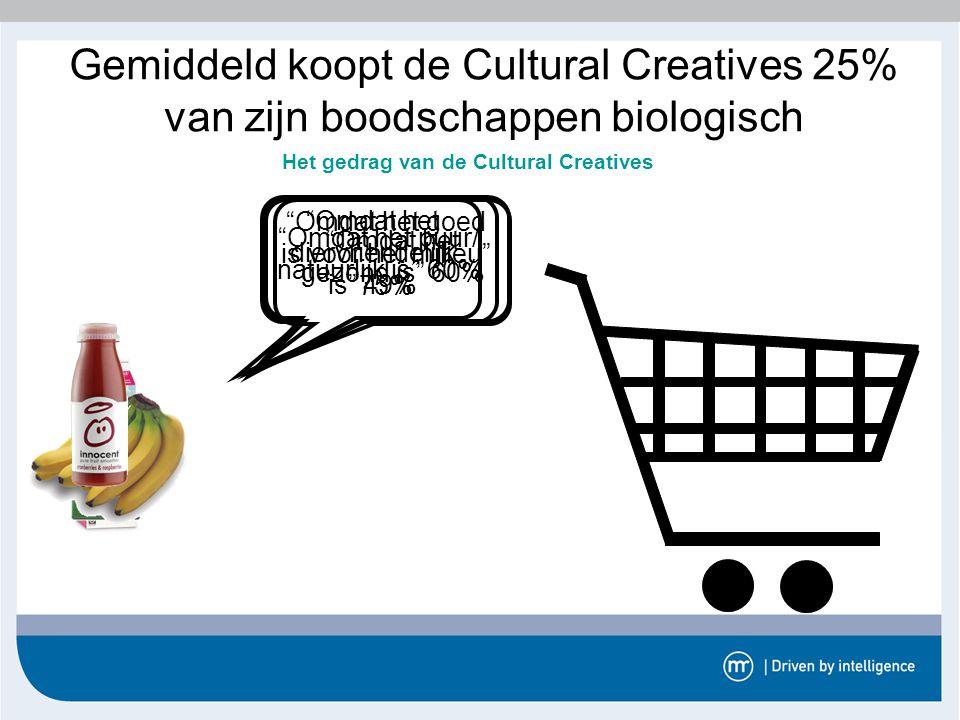 """Gemiddeld koopt de Cultural Creatives 25% van zijn boodschappen biologisch Het gedrag van de Cultural Creatives """"Omdat het diervriendelijk is"""" 49% """"Om"""