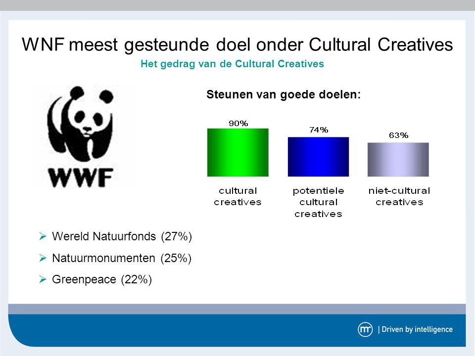 WNF meest gesteunde doel onder Cultural Creatives Steunen van goede doelen: Het gedrag van de Cultural Creatives  Wereld Natuurfonds (27%)  Natuurmo