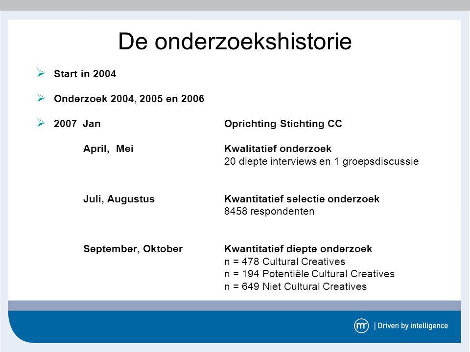 De onderzoekshistorie  Start in 2004  Onderzoek 2004, 2005 en 2006  2007 JanOprichting Stichting CC April, Mei Kwalitatief onderzoek 20 diepte inte